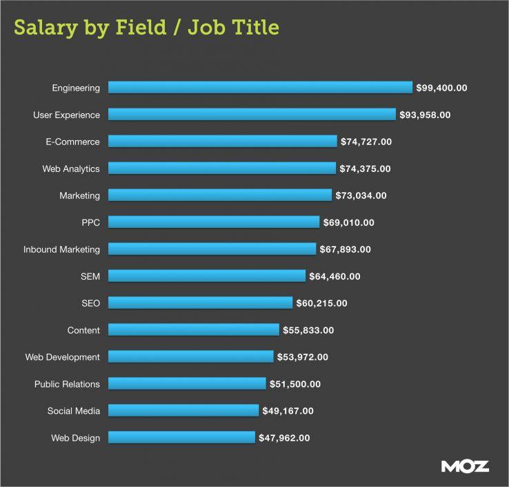 SEO Salaries